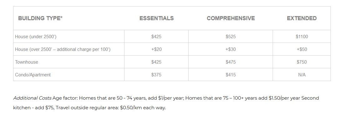 2021-08_diamondhomeinspection-pricing-table